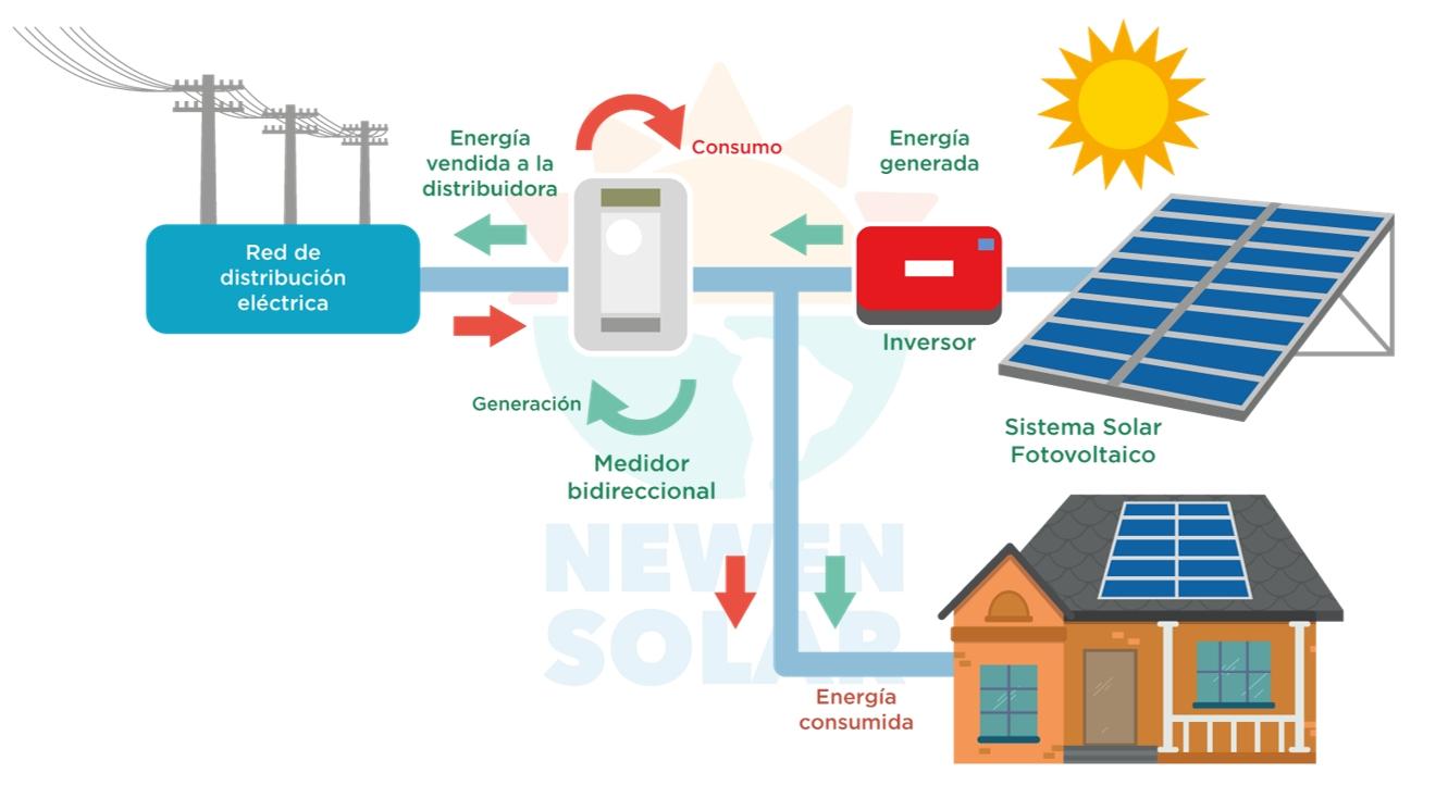 Curso N 176 1 Energ 237 A Solar Fotovoltaica De Peque 241 A Y Mediana