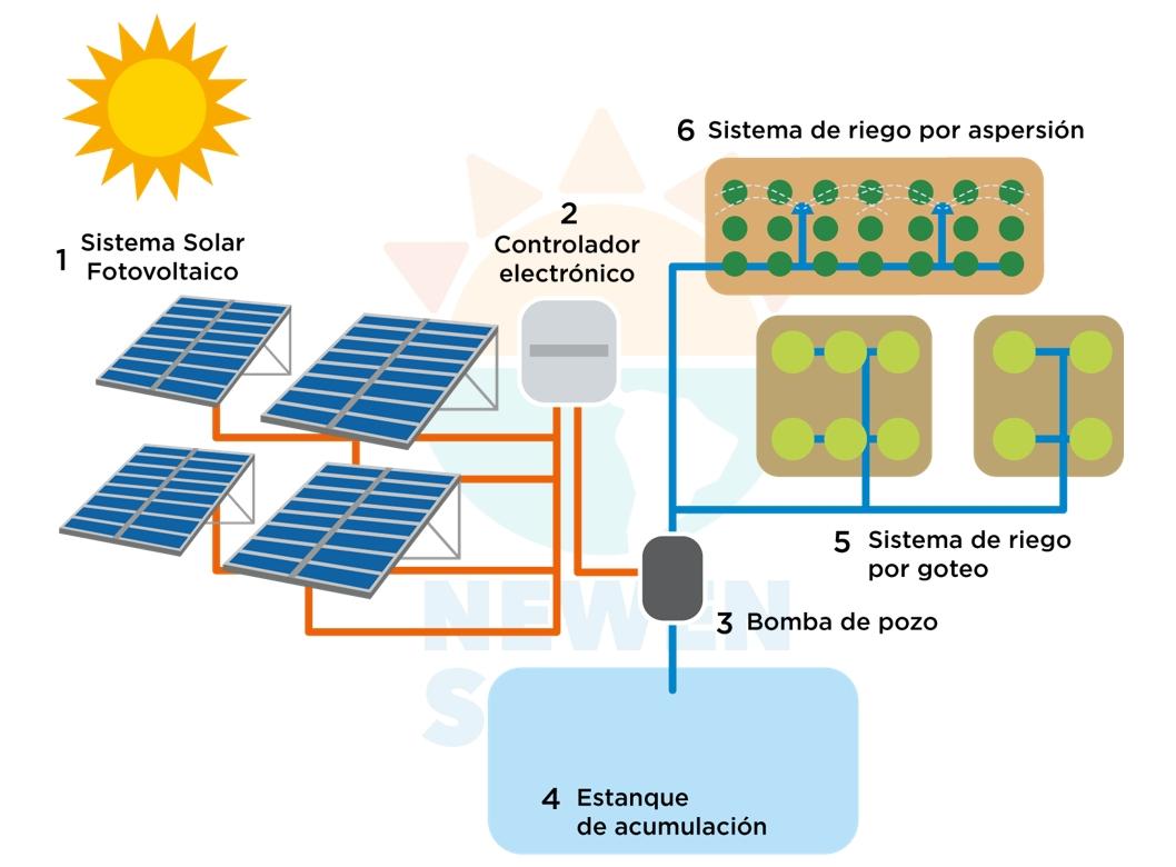 Proyectos Bombeo Y Riego Solar Fotovoltaico Newen Solar