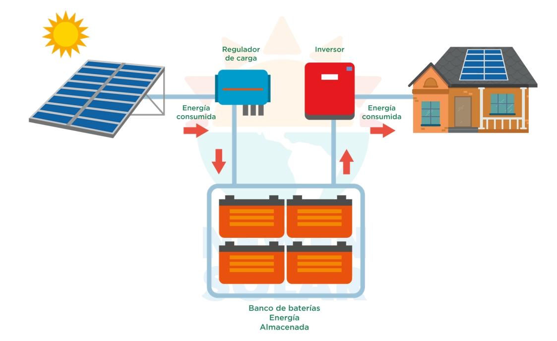 proyectos-solares-fotovoltaicos-desconectados-a-la-red